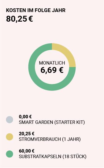 Smart Garden Kosten 2 Jahr