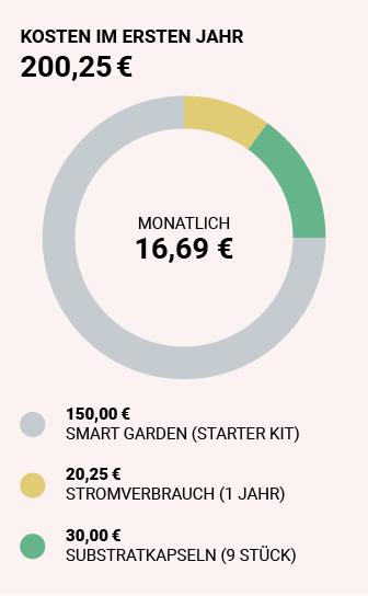 Kosten Smart Garden 5 Jahre