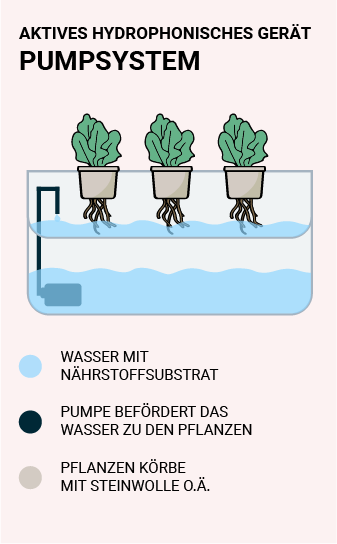 Aktives Pumpsystem